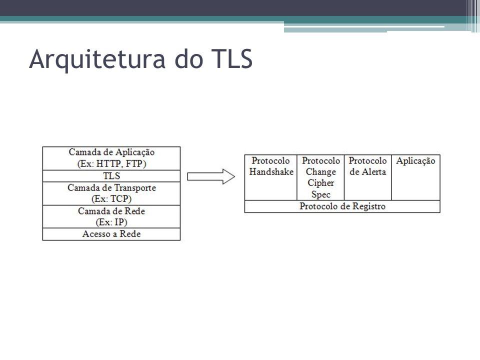 Arquitetura do TLS