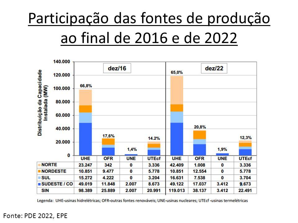 Participação das fontes de produção ao final de 2016 e de 2022