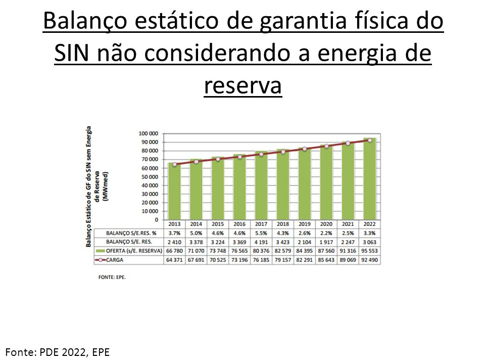 Balanço estático de garantia física do SIN não considerando a energia de reserva
