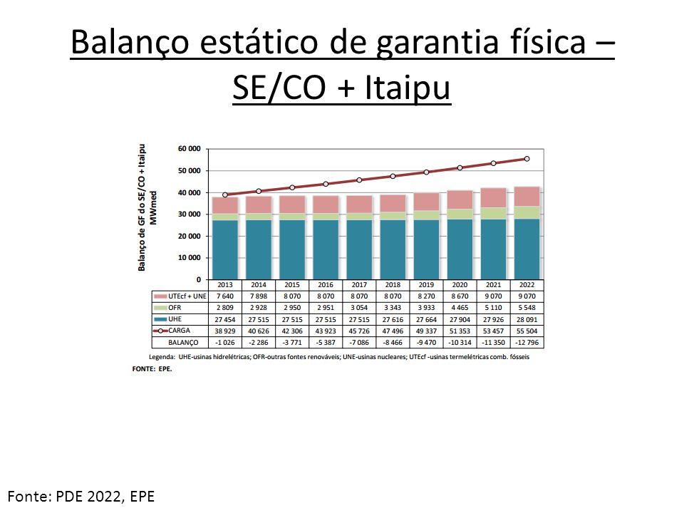 Balanço estático de garantia física – SE/CO + Itaipu