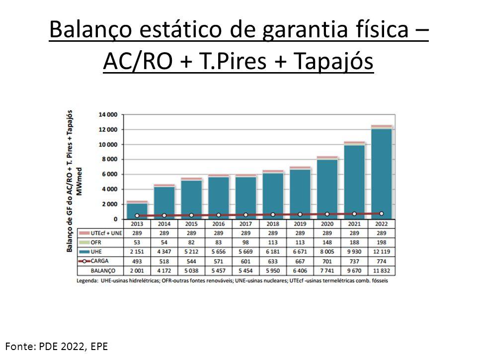 Balanço estático de garantia física – AC/RO + T.Pires + Tapajós