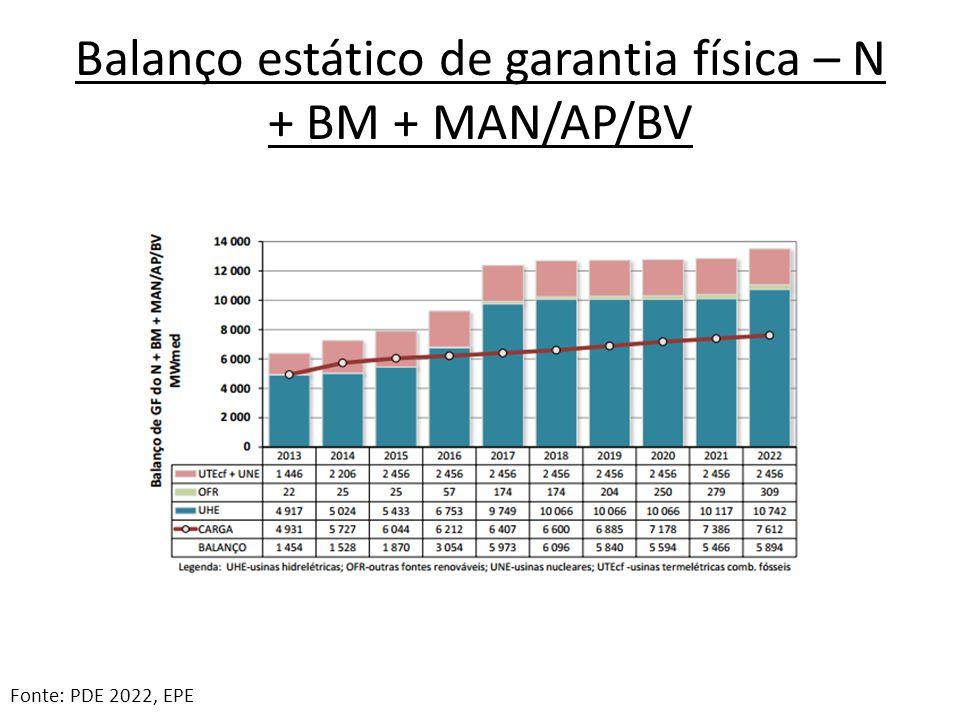 Balanço estático de garantia física – N + BM + MAN/AP/BV