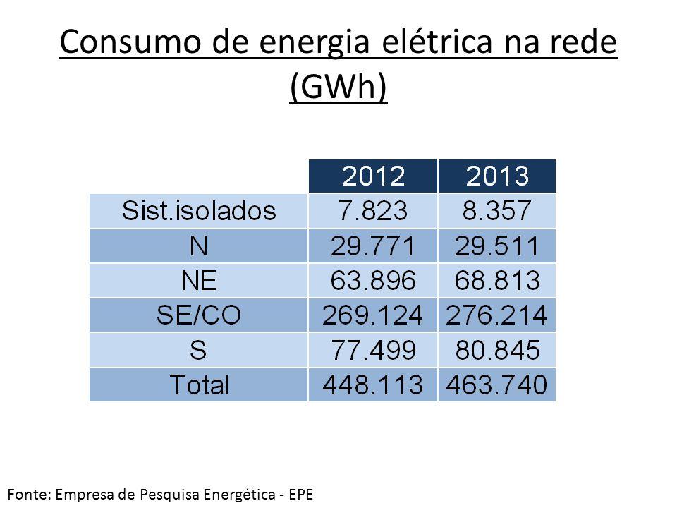 Consumo de energia elétrica na rede (GWh)