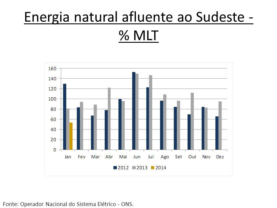 Energia natural afluente ao Sudeste - % MLT
