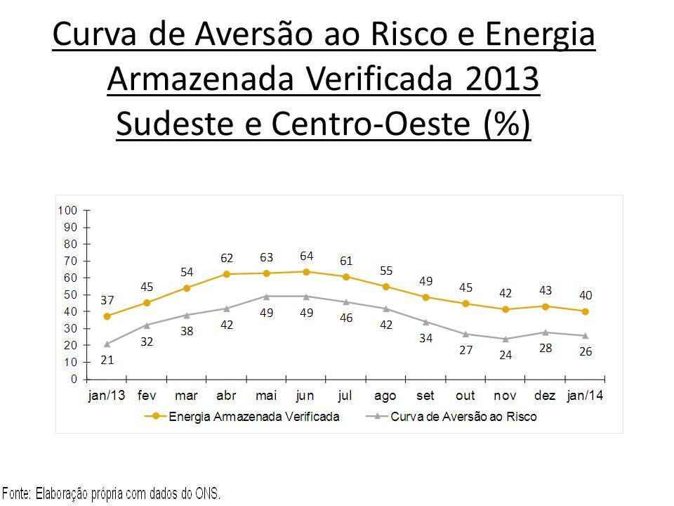 Curva de Aversão ao Risco e Energia Armazenada Verificada 2013 Sudeste e Centro-Oeste (%)