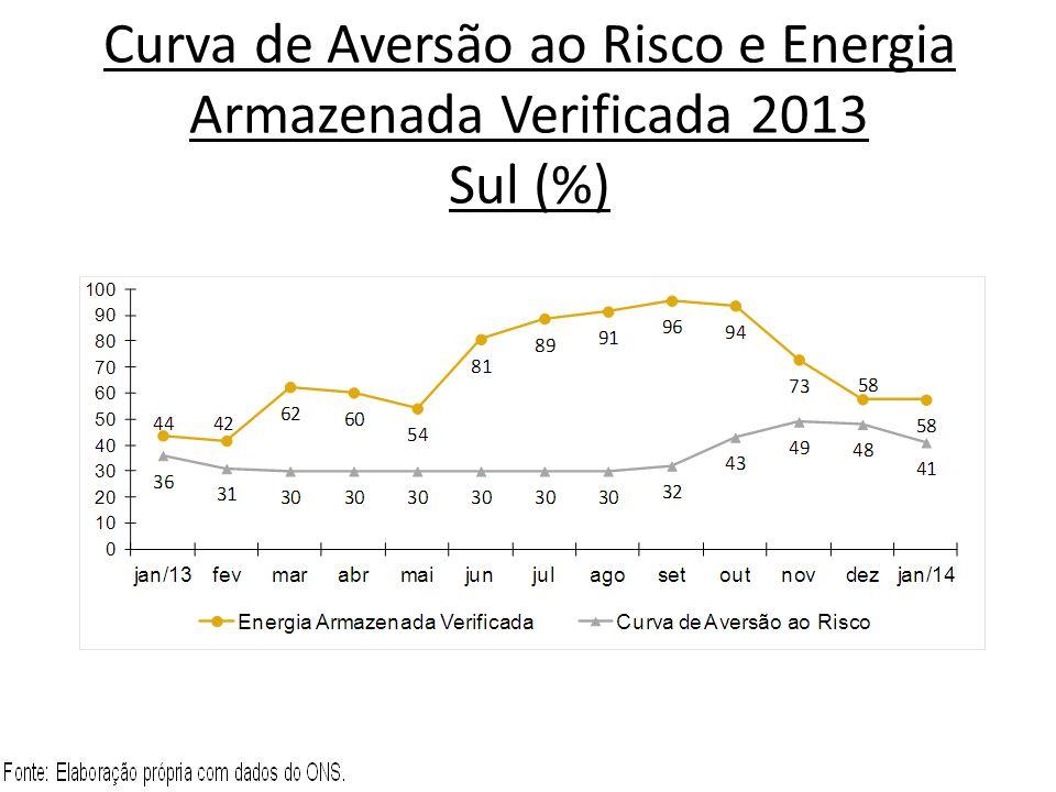 Curva de Aversão ao Risco e Energia Armazenada Verificada 2013 Sul (%)