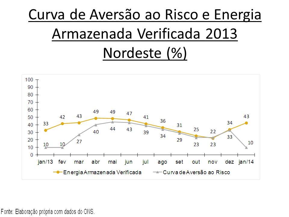 Curva de Aversão ao Risco e Energia Armazenada Verificada 2013 Nordeste (%)