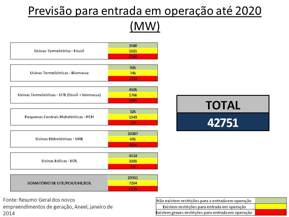 Previsão para entrada em operação até 2020 (MW)