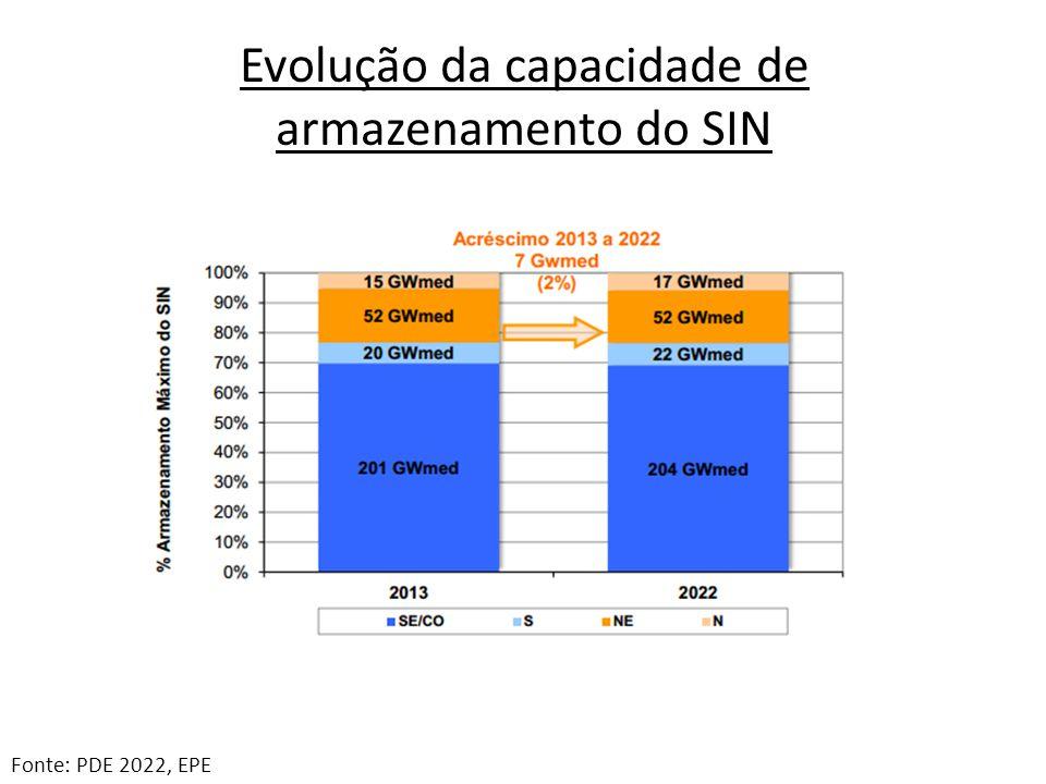 Evolução da capacidade de armazenamento do SIN