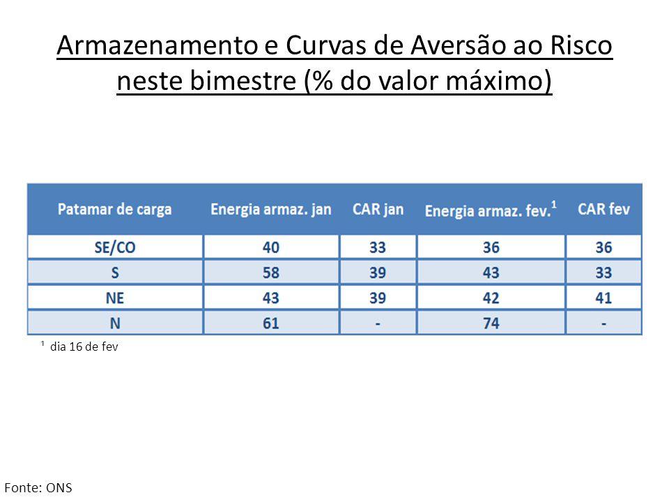Armazenamento e Curvas de Aversão ao Risco neste bimestre (% do valor máximo)
