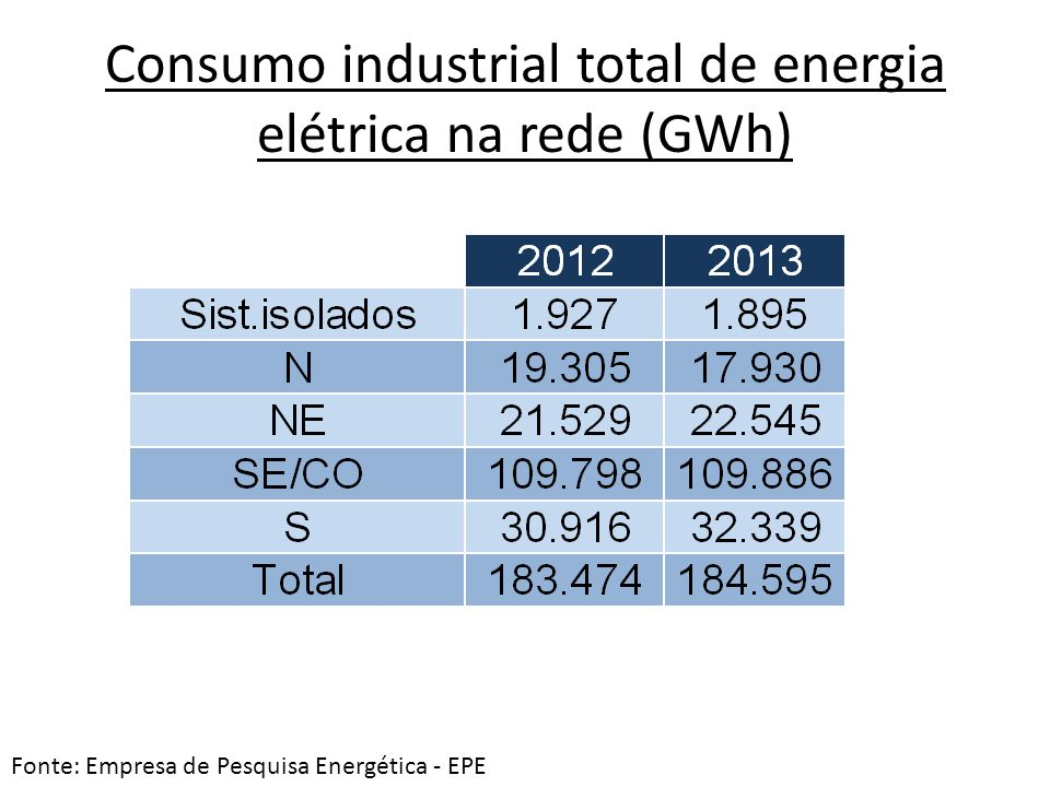 Consumo industrial total de energia elétrica na rede (GWh)