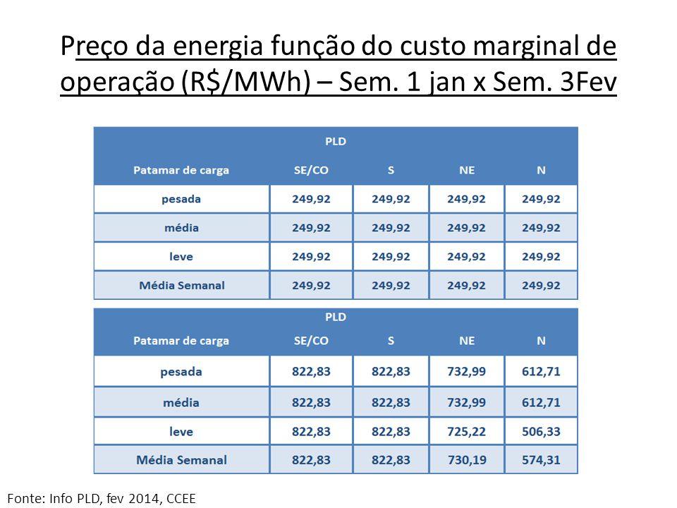 Preço da energia função do custo marginal de operação (R$/MWh) – Sem
