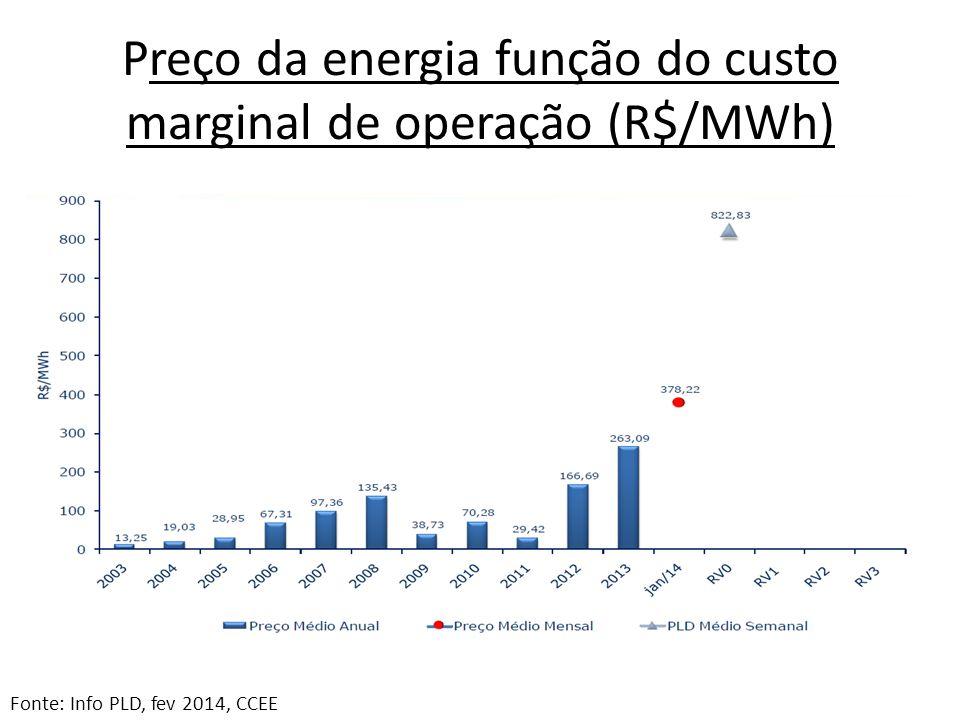 Preço da energia função do custo marginal de operação (R$/MWh)