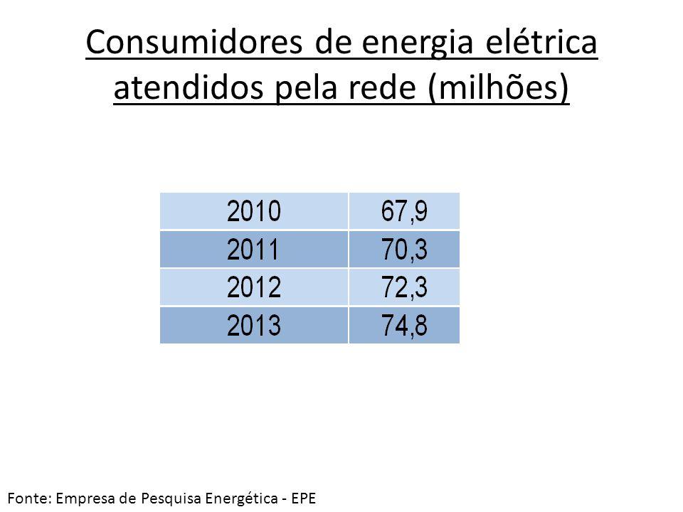 Consumidores de energia elétrica atendidos pela rede (milhões)