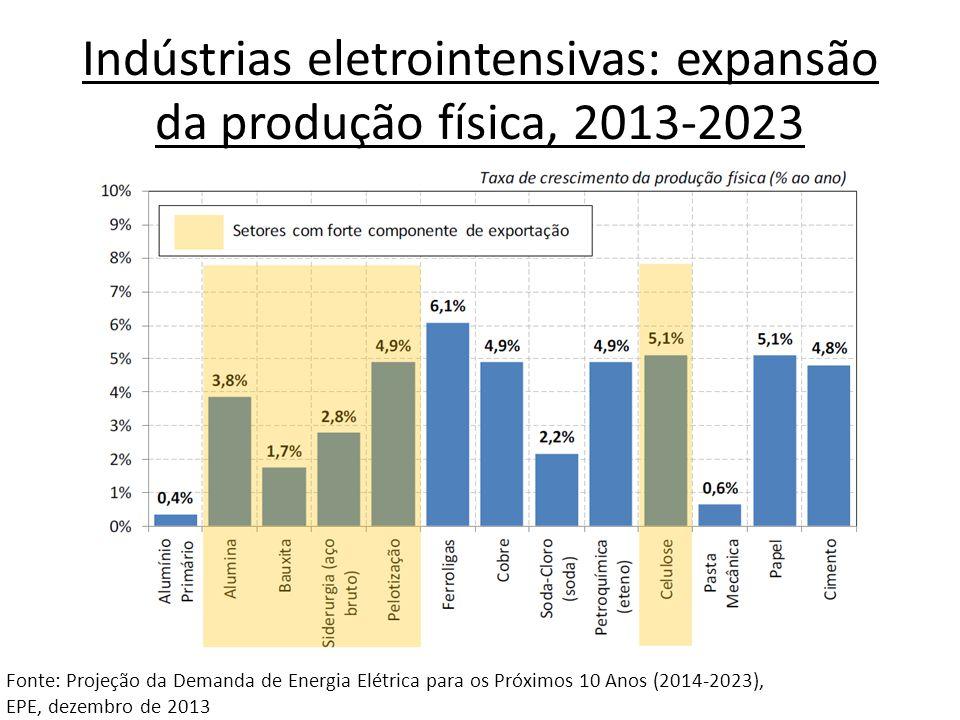 Indústrias eletrointensivas: expansão da produção física, 2013-2023