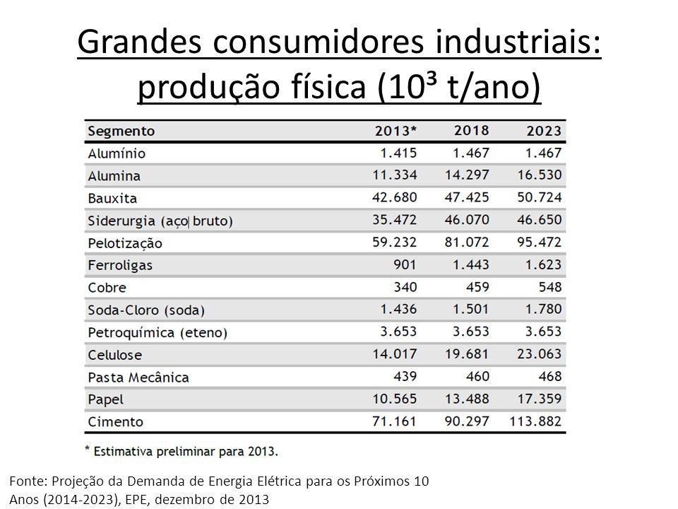 Grandes consumidores industriais: produção física (10³ t/ano)