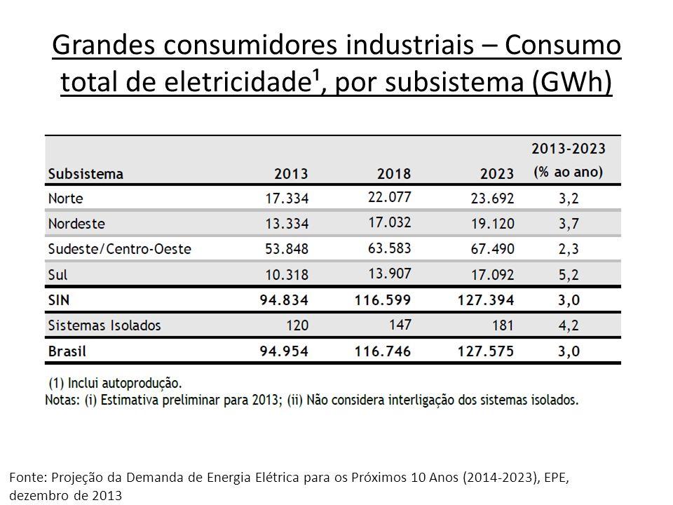 Grandes consumidores industriais – Consumo total de eletricidade¹, por subsistema (GWh)