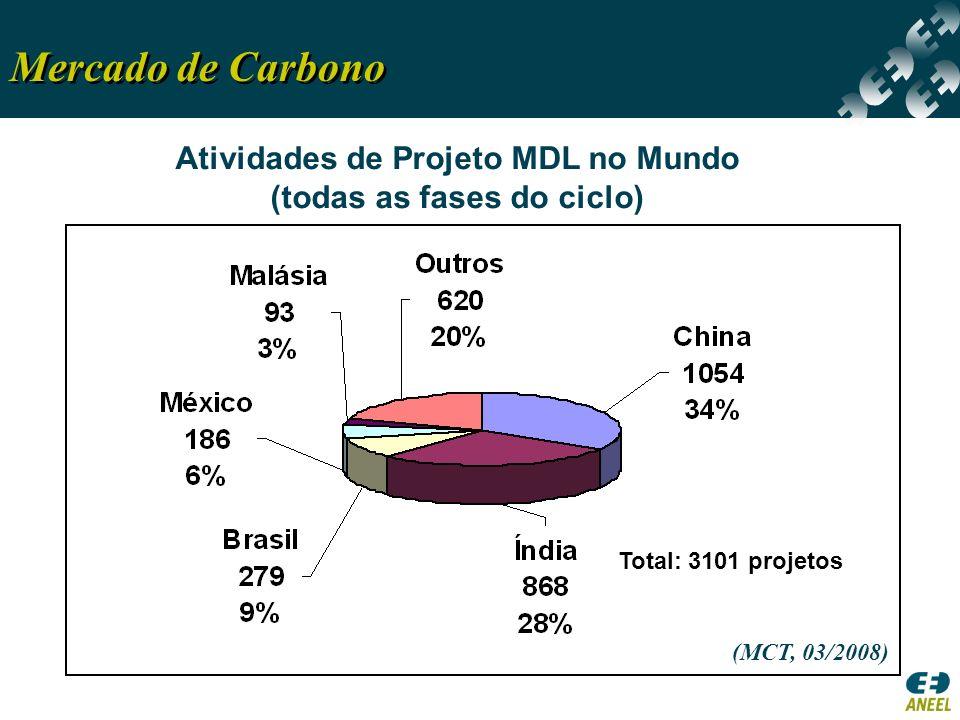 Atividades de Projeto MDL no Mundo (todas as fases do ciclo)
