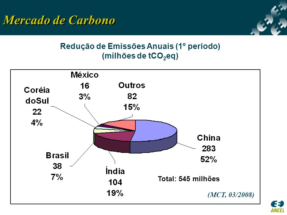 Redução de Emissões Anuais (1º período)