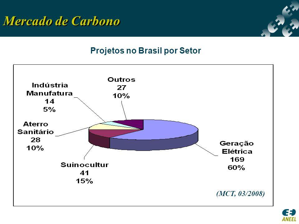 Projetos no Brasil por Setor