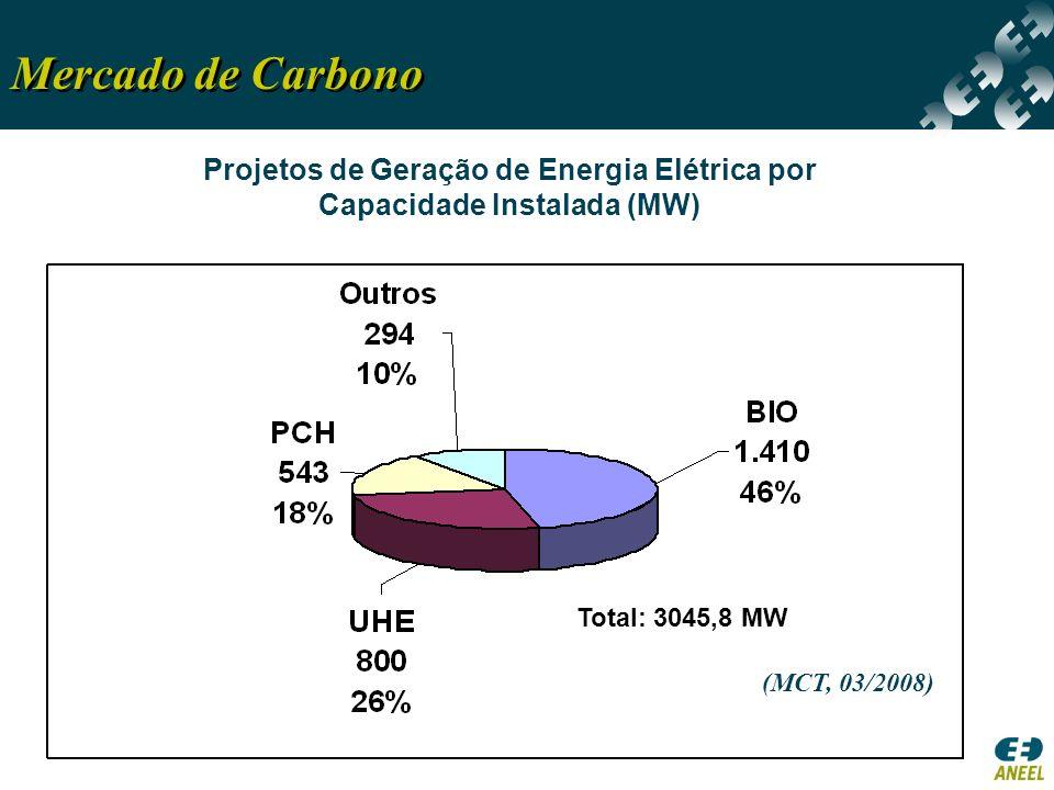 Projetos de Geração de Energia Elétrica por Capacidade Instalada (MW)