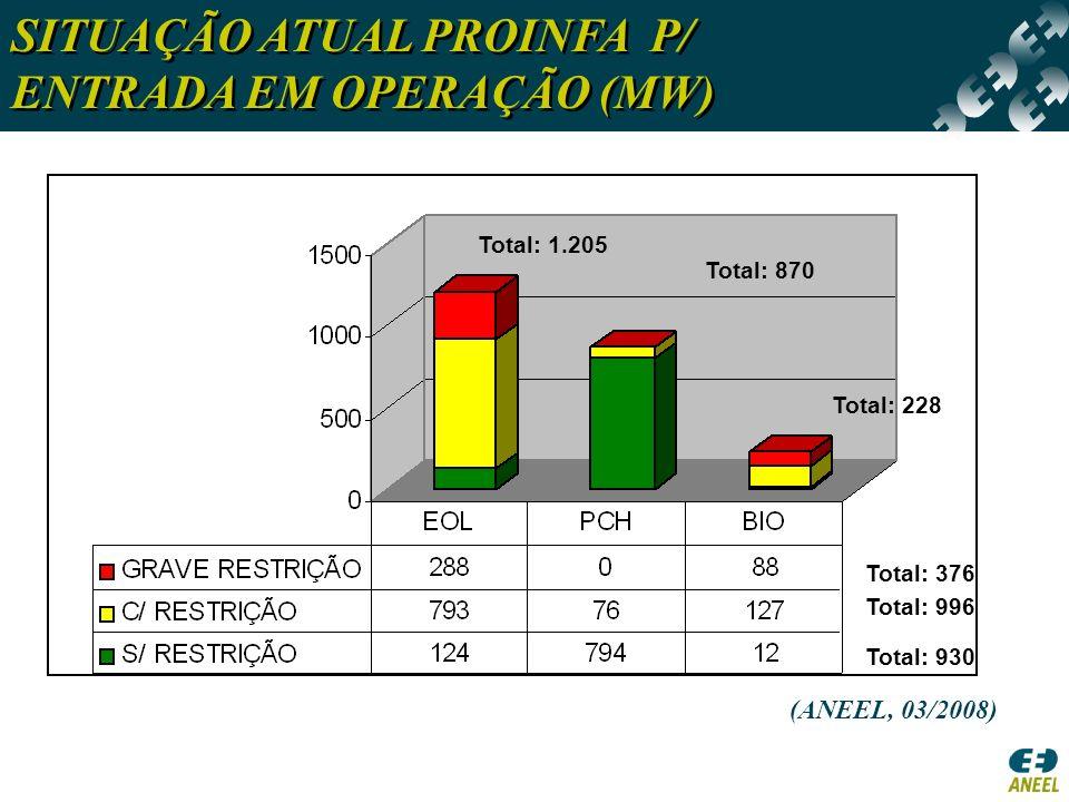 SITUAÇÃO ATUAL PROINFA P/ ENTRADA EM OPERAÇÃO (MW)