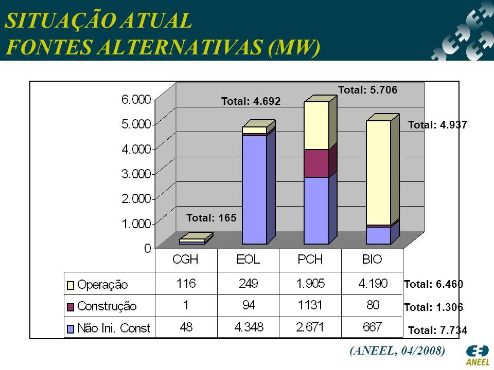 SITUAÇÃO ATUAL FONTES ALTERNATIVAS (MW)