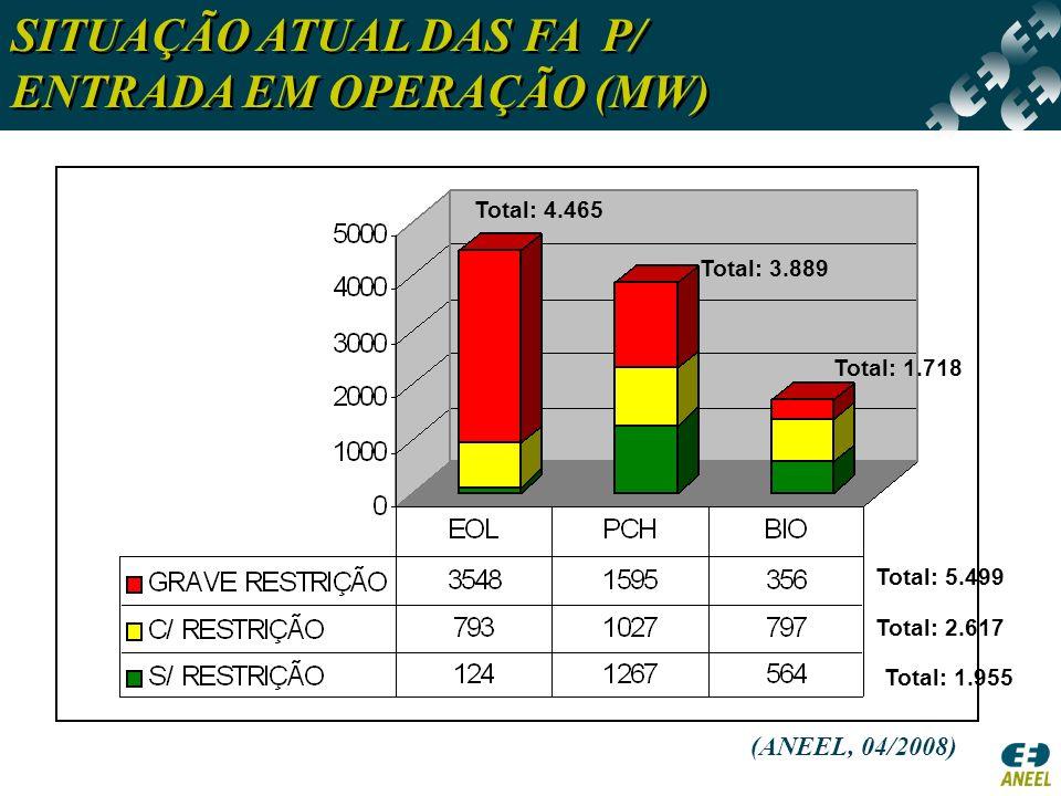 SITUAÇÃO ATUAL DAS FA P/ ENTRADA EM OPERAÇÃO (MW)