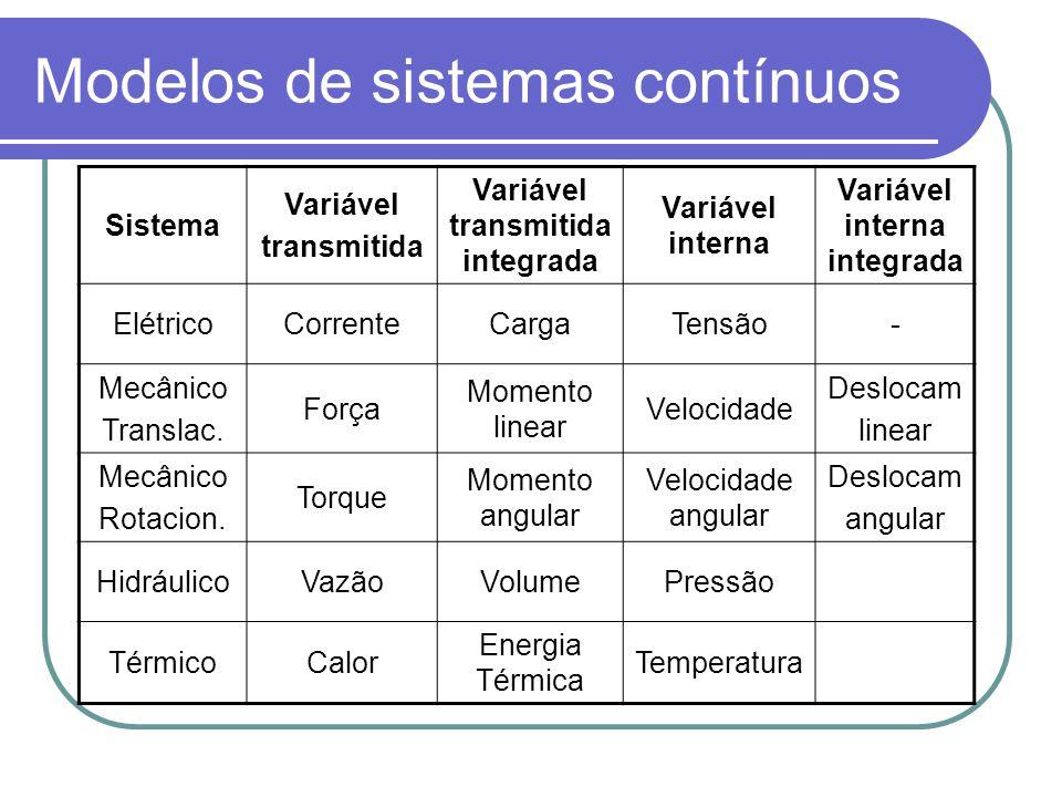 Modelos de sistemas contínuos