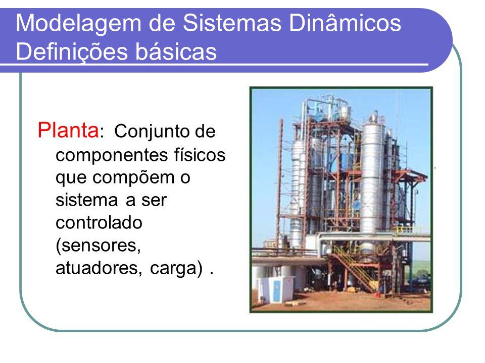 Modelagem de Sistemas Dinâmicos Definições básicas