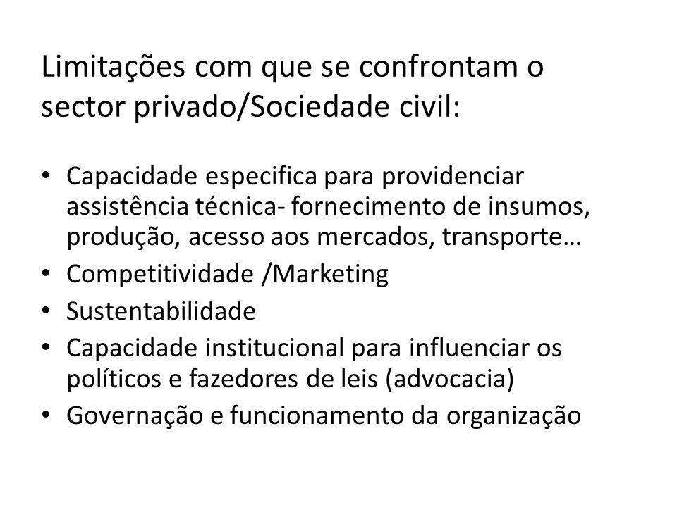 Limitações com que se confrontam o sector privado/Sociedade civil: