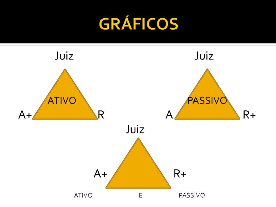GRÁFICOS Juiz Juiz ATIVO PASSIVO A+ R A R+ Juiz A+ R+ ATIVO E PASSIVO