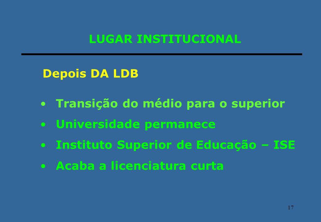 LUGAR INSTITUCIONAL Depois DA LDB. Transição do médio para o superior. Universidade permanece. Instituto Superior de Educação – ISE.