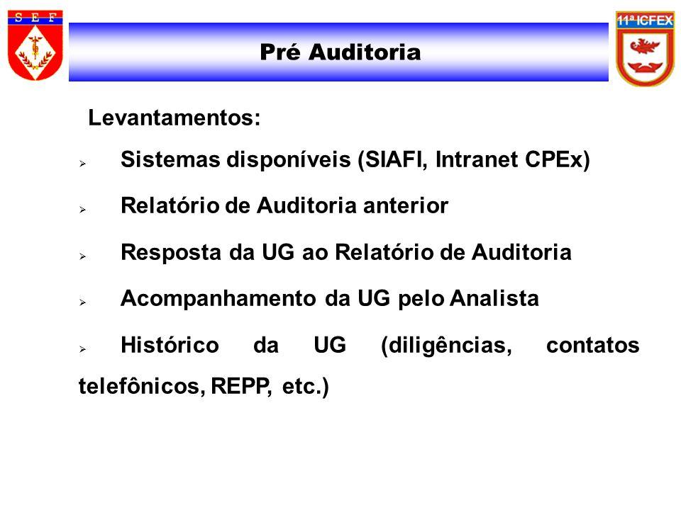 Sistemas disponíveis (SIAFI, Intranet CPEx)