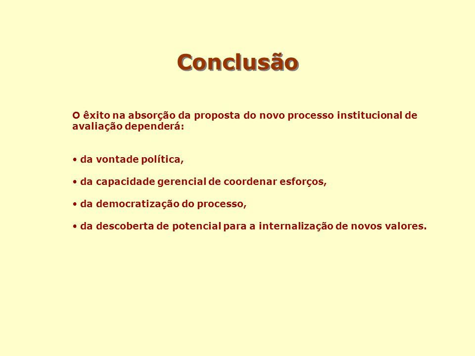 Conclusão O êxito na absorção da proposta do novo processo institucional de avaliação dependerá: da vontade política,