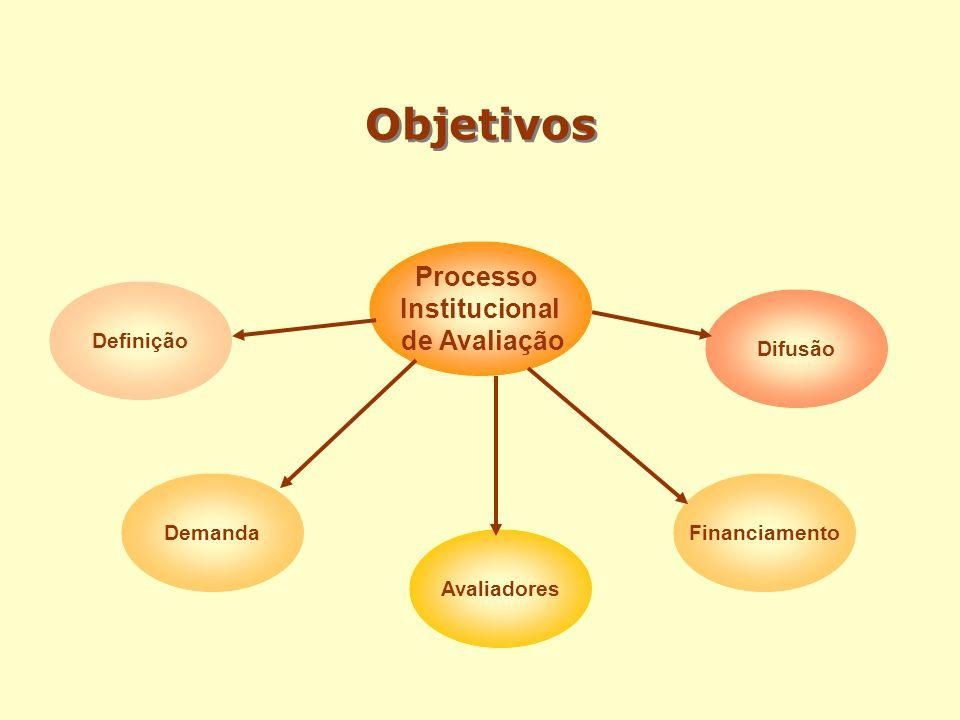 Objetivos Processo Institucional de Avaliação Definição Difusão