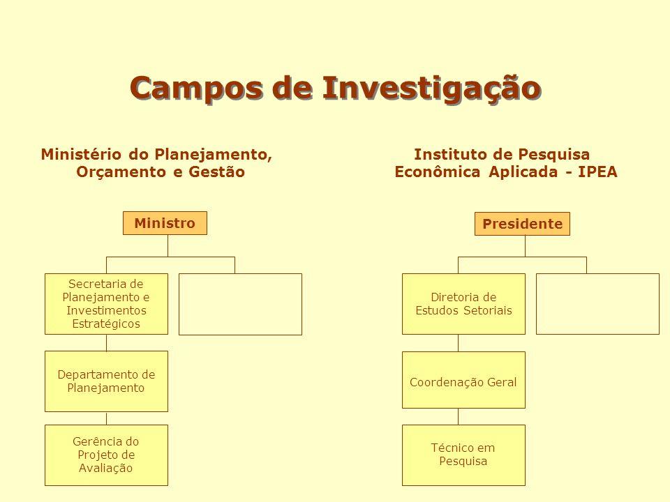 Campos de Investigação