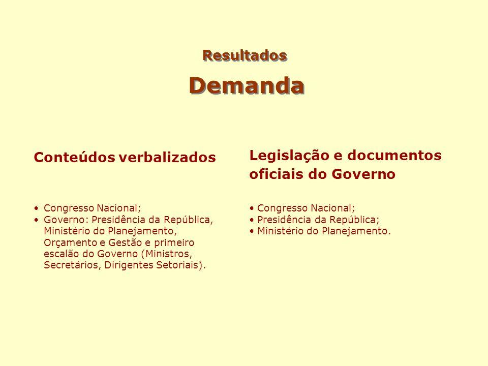 Demanda Resultados Legislação e documentos oficiais do Governo