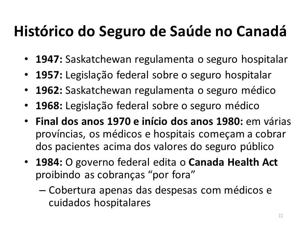 Histórico do Seguro de Saúde no Canadá