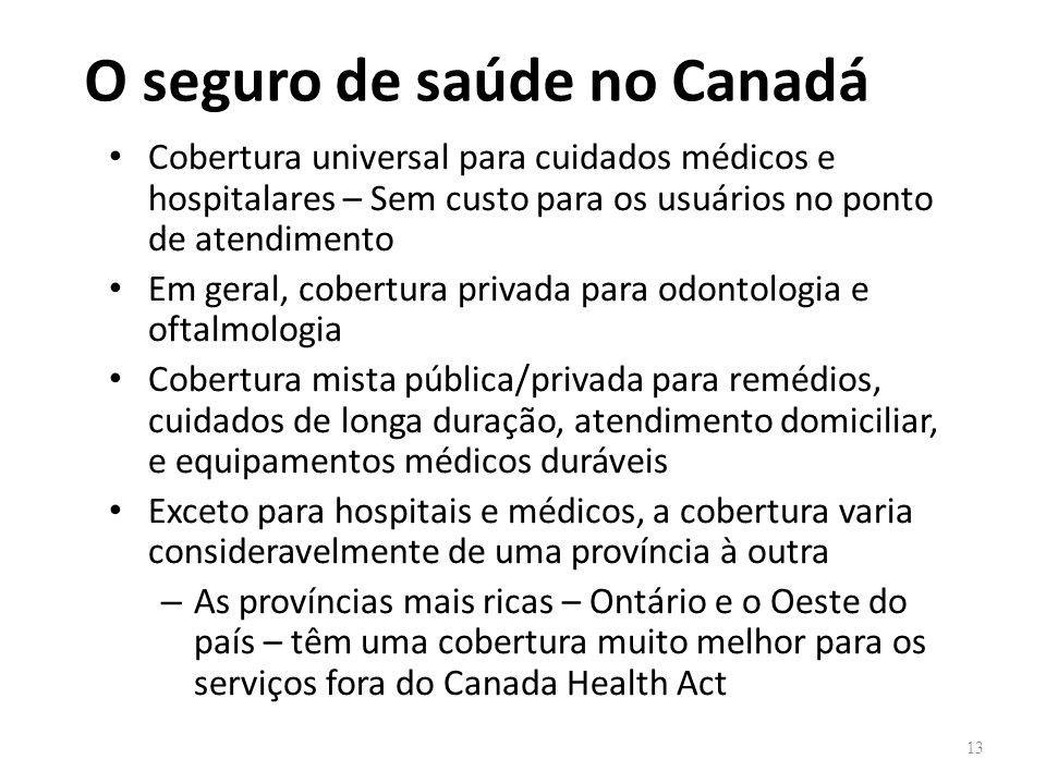 O seguro de saúde no Canadá