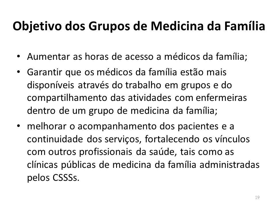 Objetivo dos Grupos de Medicina da Família
