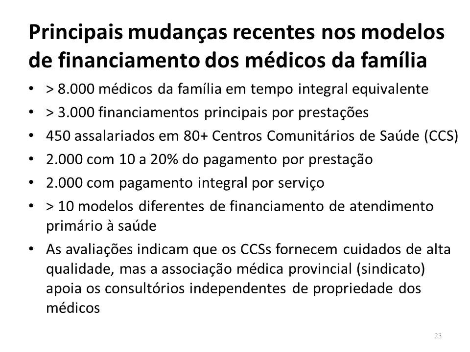 Principais mudanças recentes nos modelos de financiamento dos médicos da família