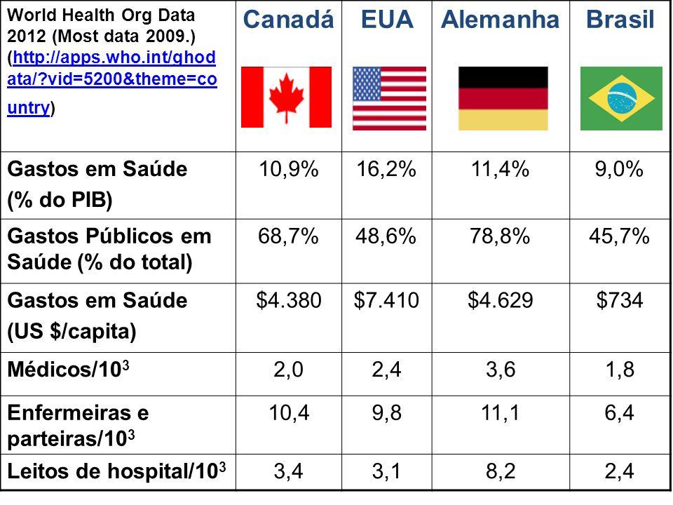Canadá EUA Alemanha Brasil