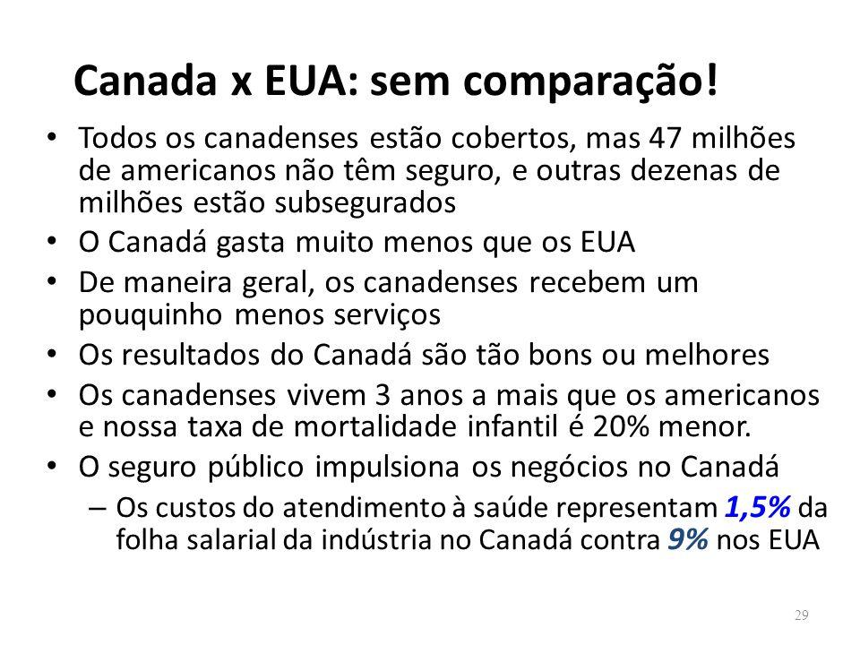 Canada x EUA: sem comparação!
