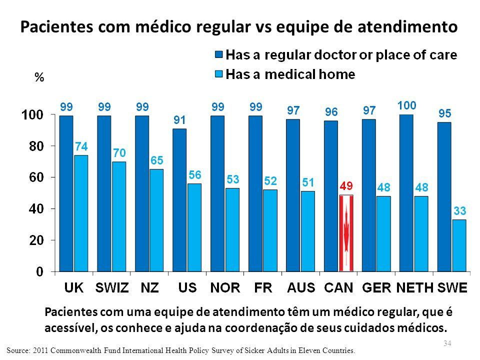 Pacientes com médico regular vs equipe de atendimento
