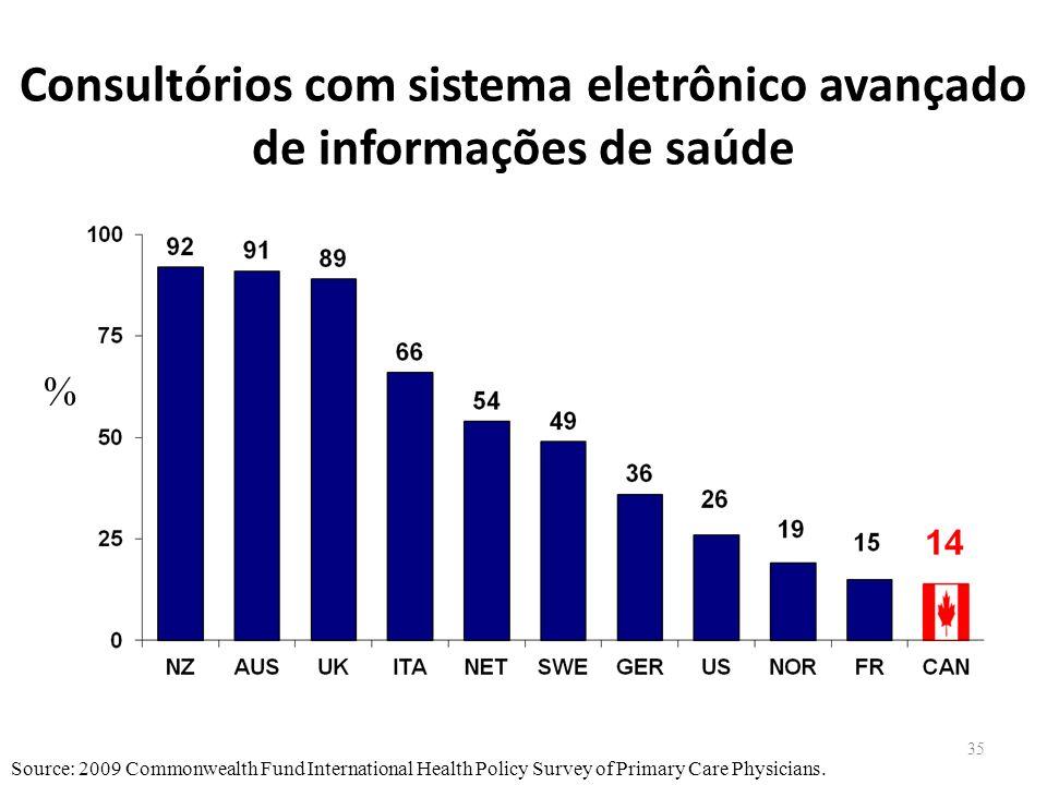 Consultórios com sistema eletrônico avançado de informações de saúde