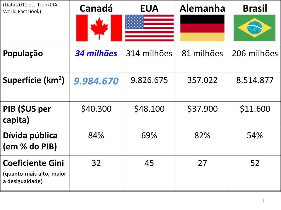 Canadá EUA Alemanha Brasil 9.984.670