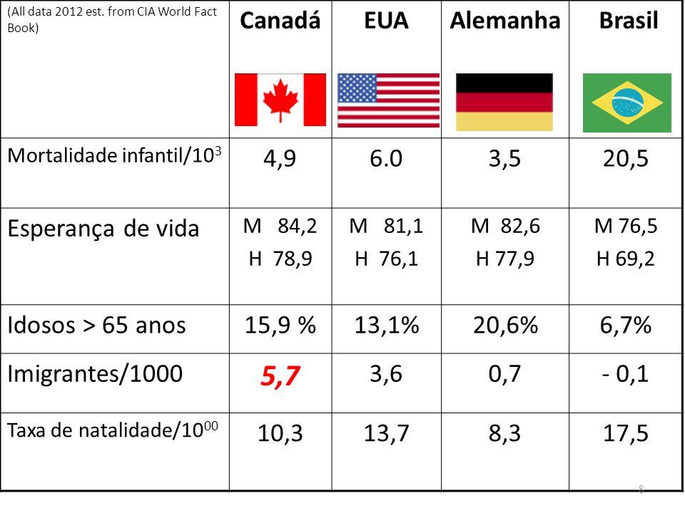5,7 Canadá EUA Alemanha Brasil 4,9 6.0 3,5 20,5 Esperança de vida