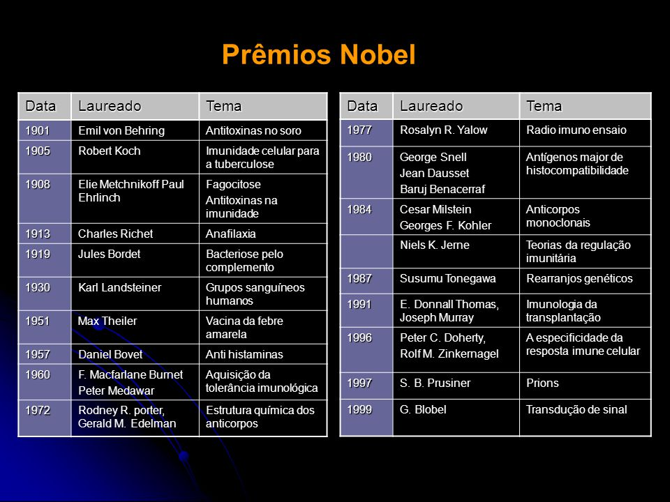 Prêmios Nobel Data Laureado Tema Data Laureado Tema 1901