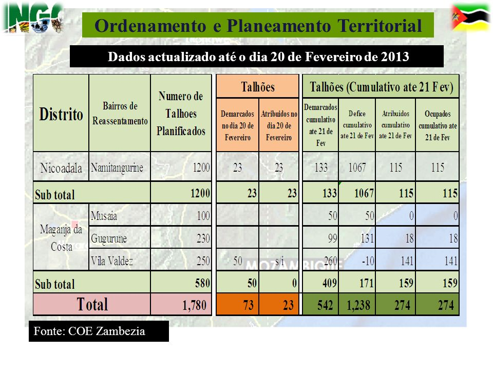 Ordenamento e Planeamento Territorial
